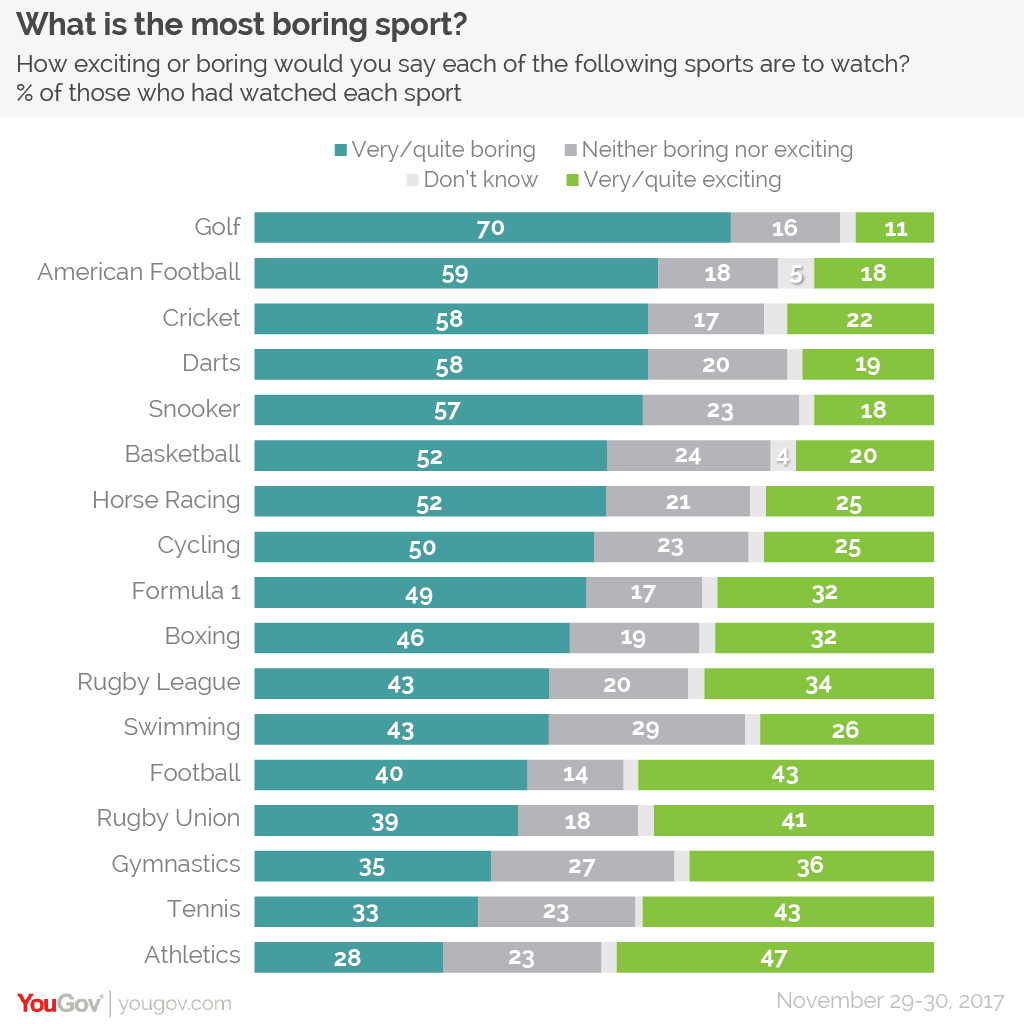 What is the most boring sport?
